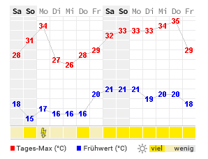 Wetter 14 Tage Mainz