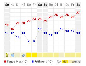 wetter online bayreuth