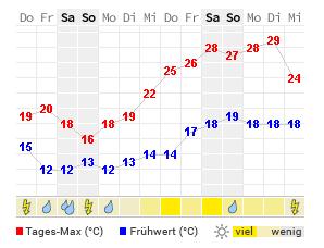 Alsdorf Wetter