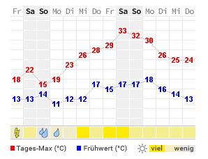 Pforzheim Wetter 14 Tage