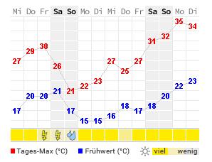 Wetter Jena Morgen