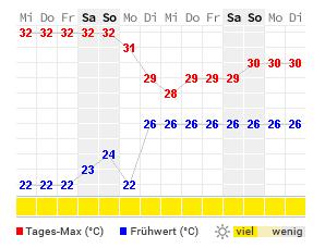 Wetter Rethymno