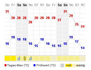 Wetter Karaganda