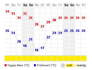 Wetter St Tropez 16 Tage