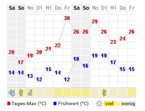 Wetter Geldern 16 Tage