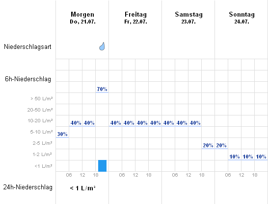 Wetter Kiel Aktuelle Wettervorhersage Von Wetteronline