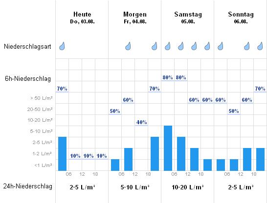 Wetter Bodenmais Aktuelle Wettervorhersage Von Wetteronline
