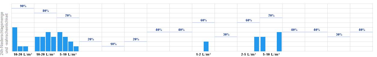 Wetter Vaduz