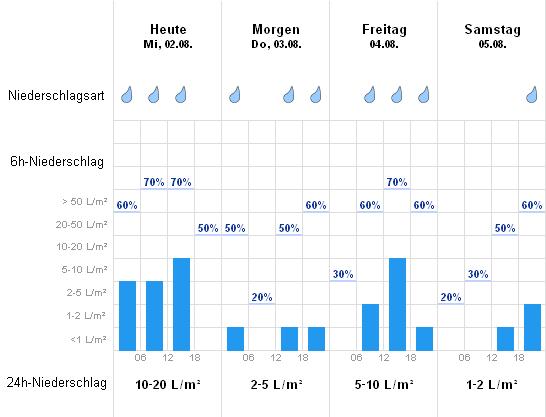 Wettervorhersage Colmar
