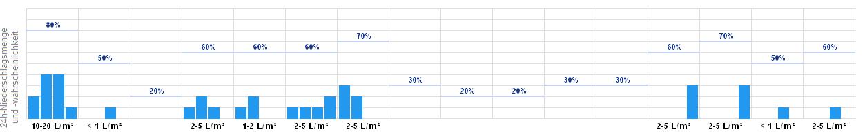 Wetter Rendsburg 16 Tage