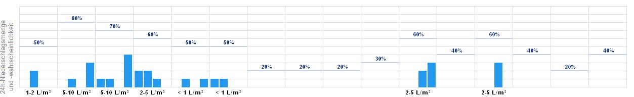 Wetter Online Rheda-Wiedenbrück