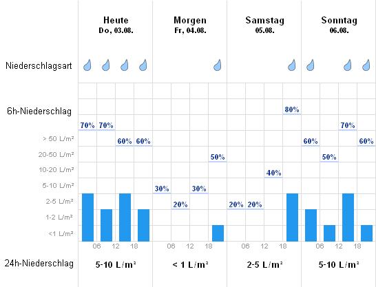 Wetter Online Hameln