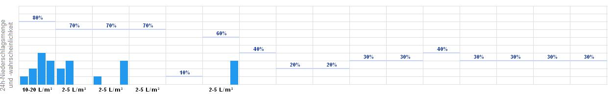 Wetter Bochum 14 Tage