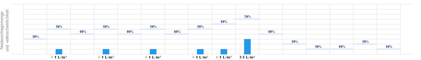 wetterprognose barmen wuppertal wetter heute morgen bermorgen wetteronline. Black Bedroom Furniture Sets. Home Design Ideas