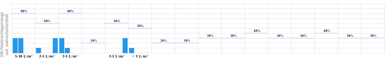 Wetterbericht Lüdenscheid