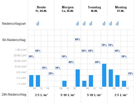 Wetter Paderborn Aktuell