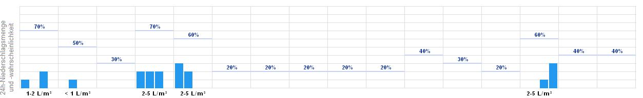 Wetterbericht Landsberg