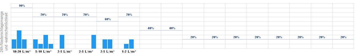 Wetter Lahnstein 14 Tage