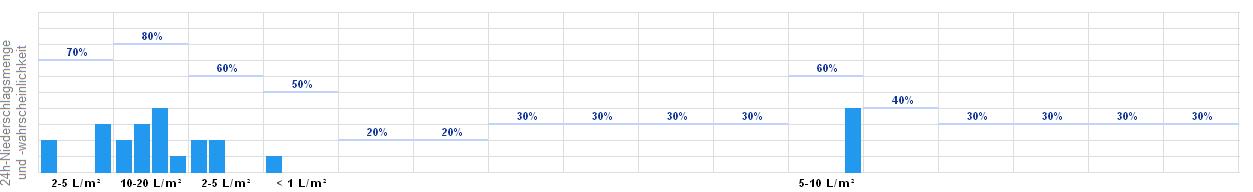 Bonn Wetter 16 Tage