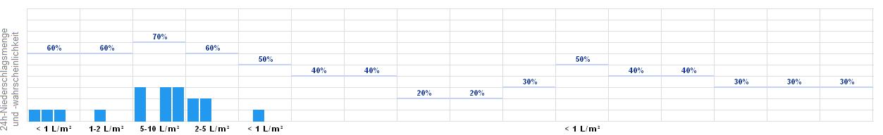 Wetter Eisenach 14 Tage