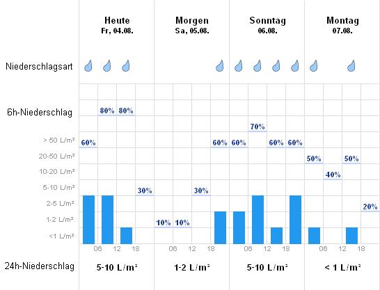 Wetter Kaiserslautern 7 Tage