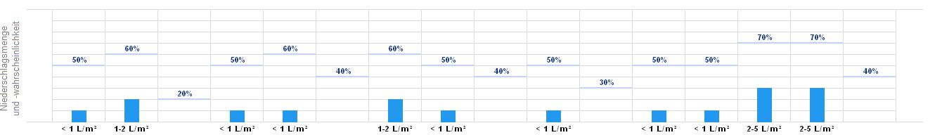 wetterprognose mannheim wetter heute morgen bermorgen wetteronline. Black Bedroom Furniture Sets. Home Design Ideas