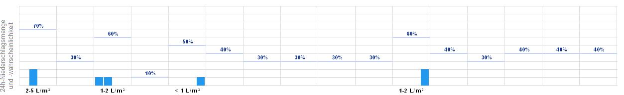 Wettervorhersage Pforzheim