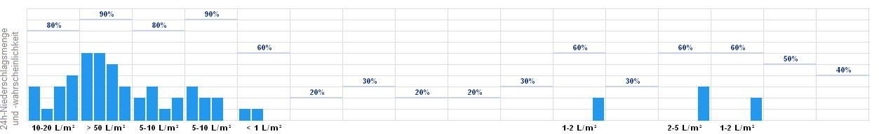 Wetter Online Berchtesgaden