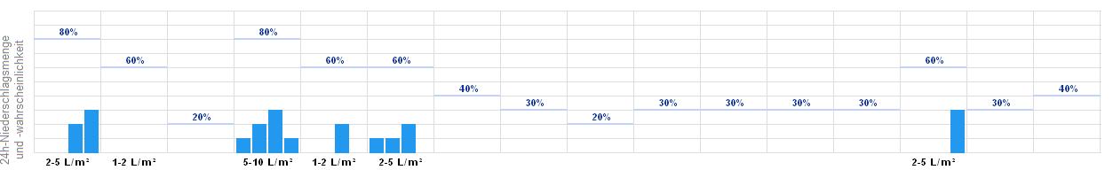 Wetter Tanvald