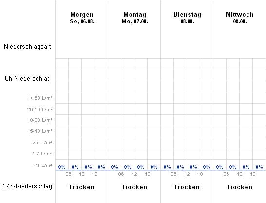 Wetter Schermbeck 14 Tage