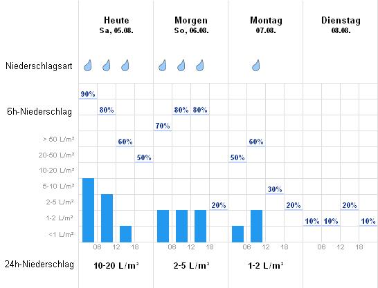 Wetter Petronell Carnuntum Aktuelle Wettervorhersage Von Wetteronline