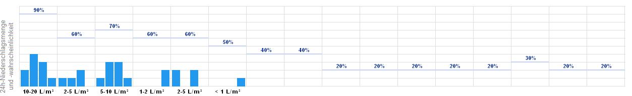Wetter In Linkenheim