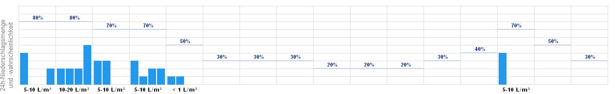 Wettervorhersage Iffeldorf