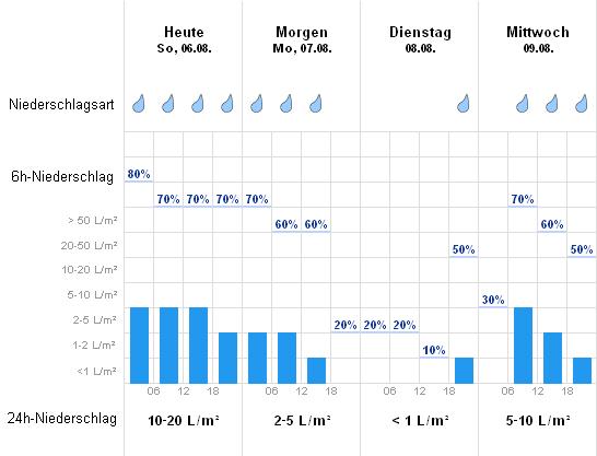 Wetter Wasserburg Am Inn Aktuelle Wettervorhersage Von Wetteronline