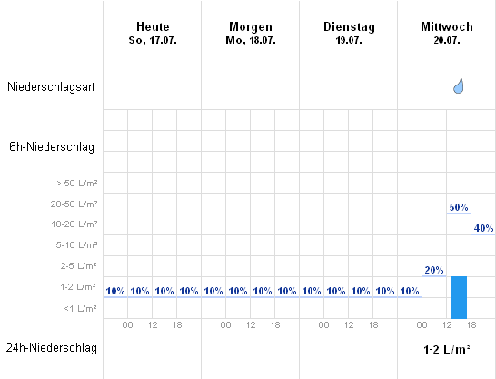 Wetter Oettingen