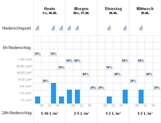 Wetter In Beverstedt