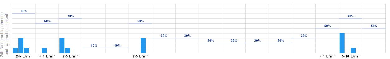 Wetter Dieblich-Berg