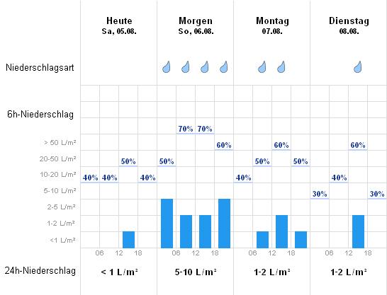 Wetter Friedrichskoog