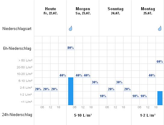 Wetter Eisfeld