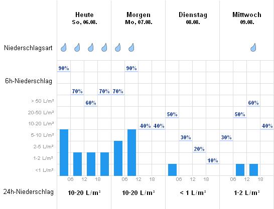 Wetter Simbach Am Inn Aktuelle Wettervorhersage Von Wetteronline