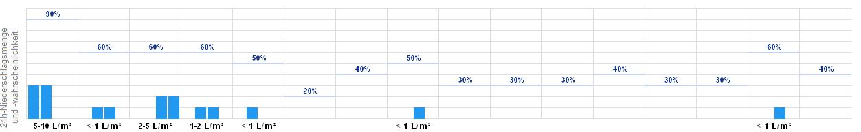 Wetteronline Moorrege