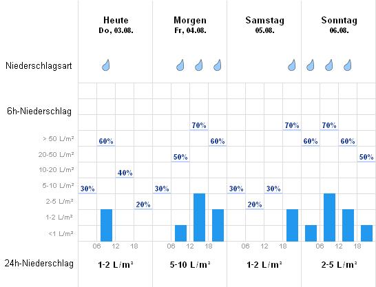 Wetter Oberstenfeld