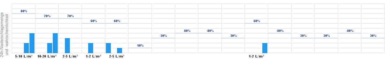 14 Tage Wetter ünninghausen Lippstadt Wetteronline