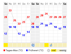wetter in erlensee 7 tage