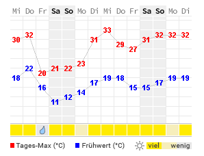 wetter kleve 7 tage
