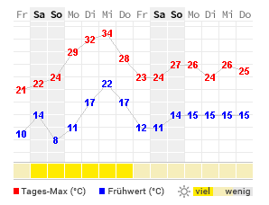 14 Tage Wetter Paderborn Wetteronline