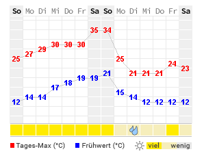 wetter in trier 7 tage