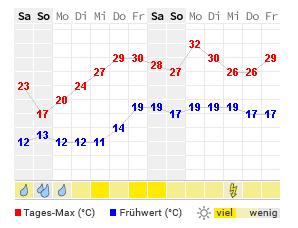 temperatur offenburg