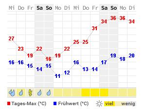 aktuelle temperatur freiburg