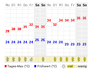 wetter barcelona 21 tage